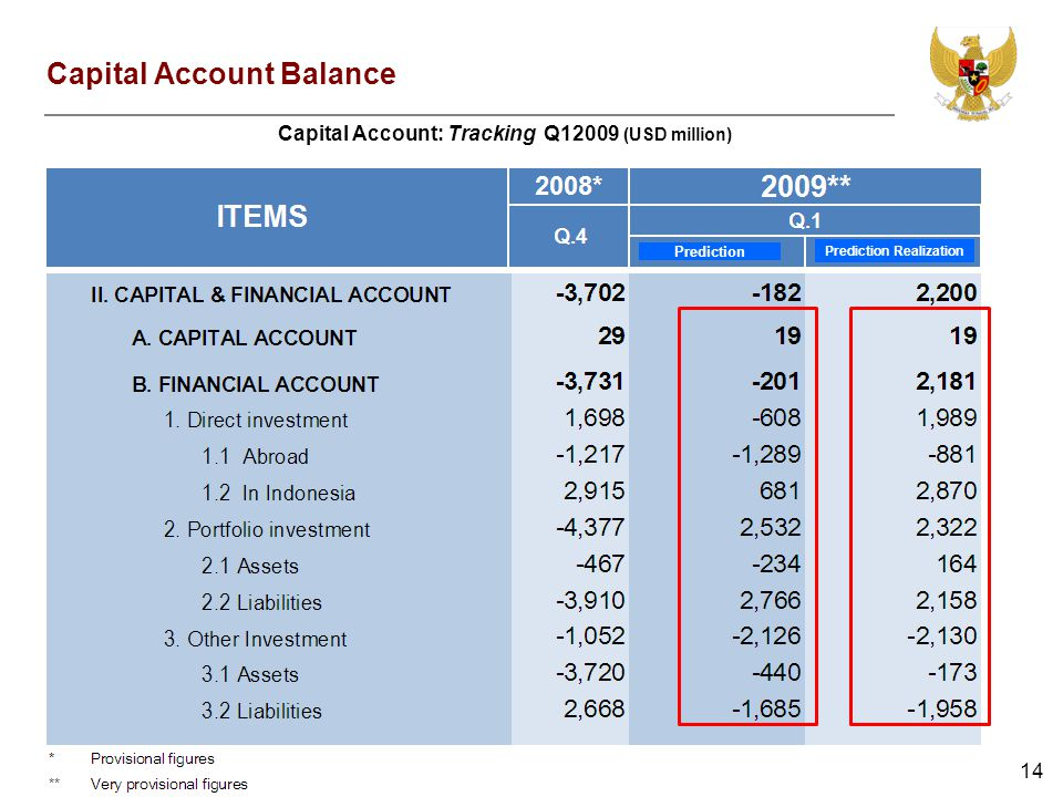 14 Capital Account Balance Capital Account: Tracking Q12009 (USD million) Prediction Prediction Realization