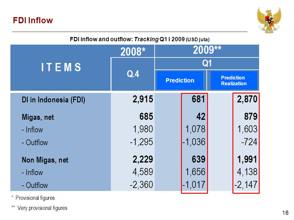 16 FDI Inflow FDI inflow and outflow: Tracking Q1 I 2009 (USD juta) Prediction Realization Prediction Realization