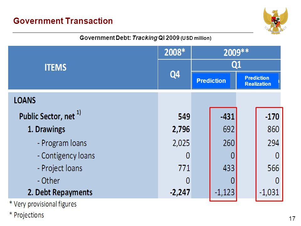 17 Government Debt: Tracking QI 2009 (USD million) Government Transaction Prediction Realization