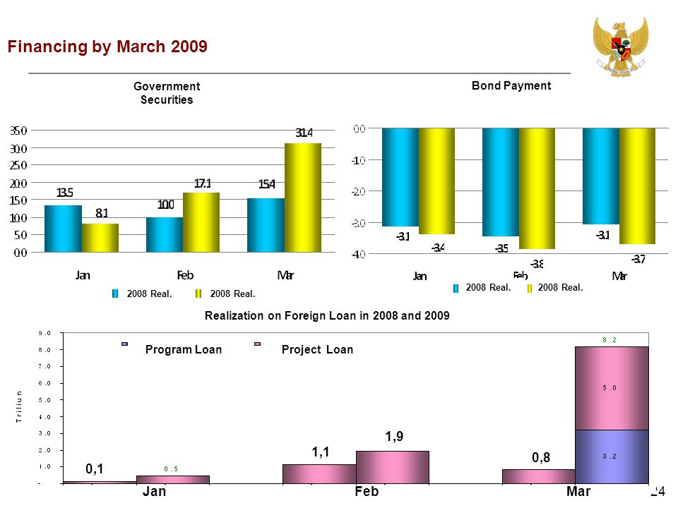 24JanFebMar Financing by March 2009 0,1 0,8 1,1 1,9 Program LoanProject Loan Realization on Foreign Loan in 2008 and 2009 Government Securities Bond P