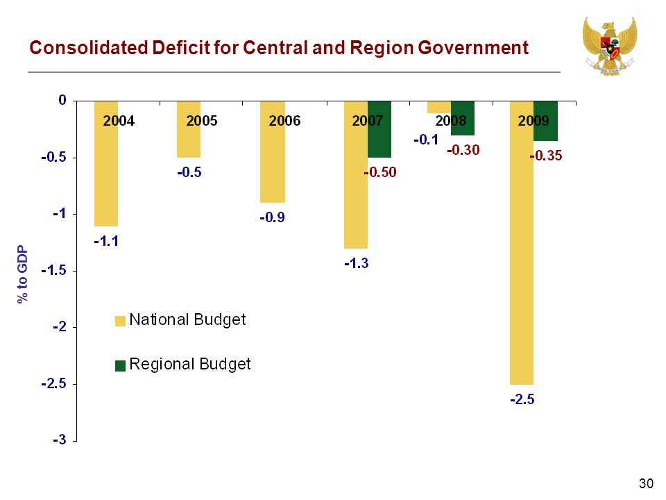 30 Consolidated Deficit for Central and Region Government % to GDP