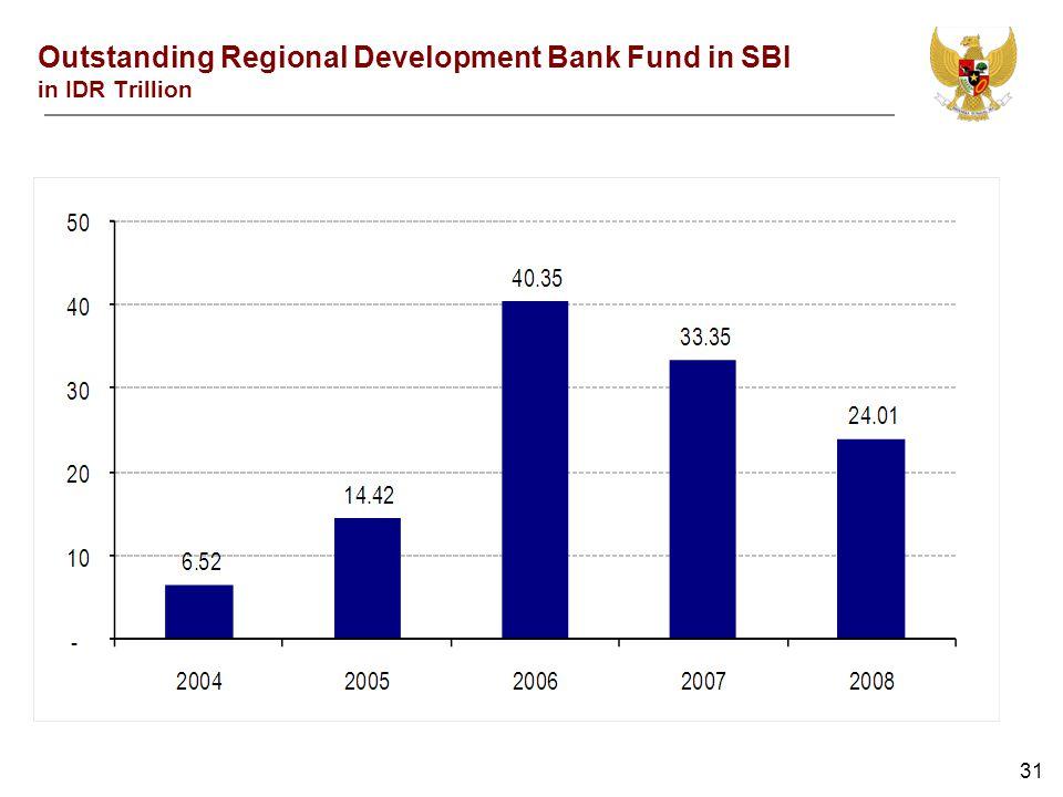 31 Outstanding Regional Development Bank Fund in SBI in IDR Trillion