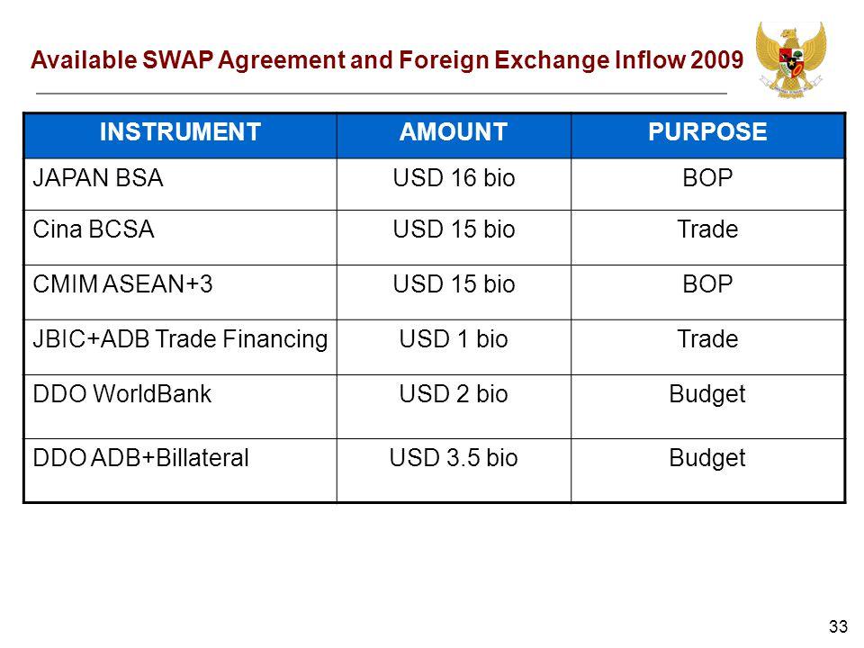 33 INSTRUMENTAMOUNTPURPOSE JAPAN BSAUSD 16 bioBOP Cina BCSAUSD 15 bioTrade CMIM ASEAN+3USD 15 bioBOP JBIC+ADB Trade FinancingUSD 1 bioTrade DDO WorldBankUSD 2 bioBudget DDO ADB+BillateralUSD 3.5 bioBudget Available SWAP Agreement and Foreign Exchange Inflow 2009