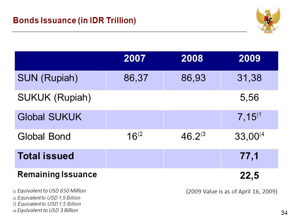 34 200720082009 SUN (Rupiah) 86,37 86,9331,38 SUKUK (Rupiah) 5,56 Global SUKUK 7,15 (1 Global Bond16 (2 46.2 (3 33,00 (4 Total issued 77,1 Remaining Issuance 22,5 (2009 Value is as of April 16, 2009) Bonds Issuance (in IDR Trillion) (1 Equivalent to USD 650 Million (2 Equivalent to USD 1,5 Billion (3 Equivalent to USD 1,5 Billion (4 Equivalent to USD 3 Billion