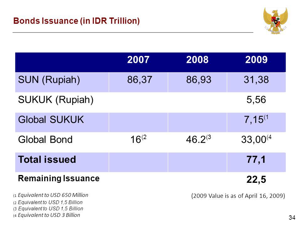 34 200720082009 SUN (Rupiah) 86,37 86,9331,38 SUKUK (Rupiah) 5,56 Global SUKUK 7,15 (1 Global Bond16 (2 46.2 (3 33,00 (4 Total issued 77,1 Remaining I