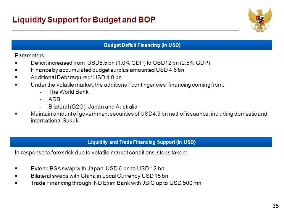 35 Liquidity Support for Budget and BOP Parameters: Deficit increased from USD5.5 bn (1.0% GDP) to USD12 bn (2.5% GDP) Finance by accumulated budget surplus amounted USD 4.6 bn Additional Debt required: USD 4.0 bn Under the volatile market, the additional contingencies financing coming from: -The World Bank -ADB -Bilateral (G2G): Japan and Australia Maintain amount of government securities of USD4.9 bn nett of issuance, including domestic and international Sukuk Budget Deficit Financing (in USD) In response to forex risk due to volatile market conditions, steps taken: Extend BSA swap with Japan, USD 6 bn to USD 12 bn Bilateral swaps with China in Local Currency USD 15 bn Trade Financing through IND Exim Bank with JBIC up to USD 500 mn Liquidity and Trade Financing Support (in USD)