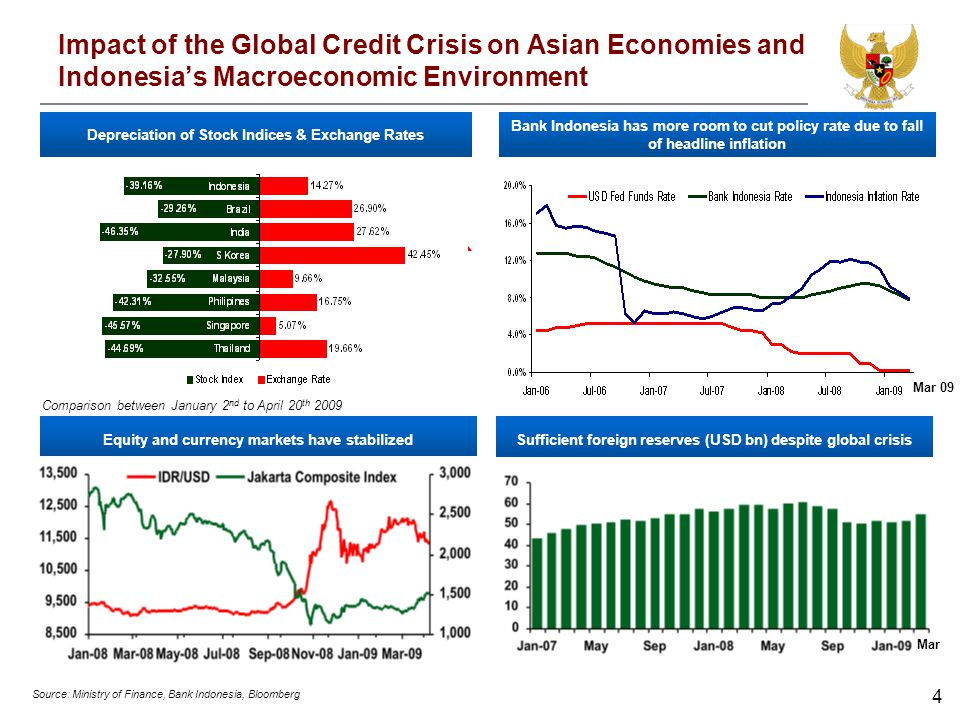 4 Impact of the Global Credit Crisis on Asian Economies and Indonesias Macroeconomic Environment Equity and currency markets have stabilized Bank Indo