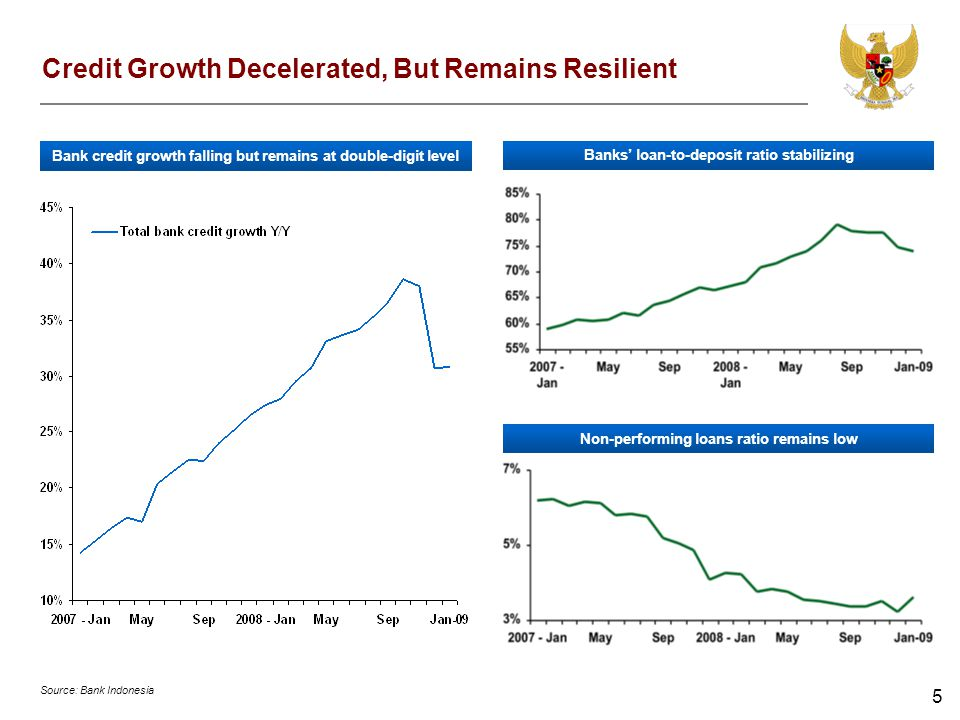 5 Credit Growth Decelerated, But Remains Resilient Source: Bank Indonesia Bank credit growth falling but remains at double-digit level Banks loan-to-d