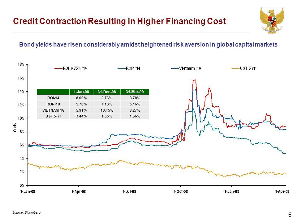 6 Credit Contraction Resulting in Higher Financing Cost 1-Jan-0831-Dec-0831-Mar-09 ROI-146.00%8.73%8.78% ROP-195.76%7.13%5.16% VIETNAM-165.91%10.45%8.