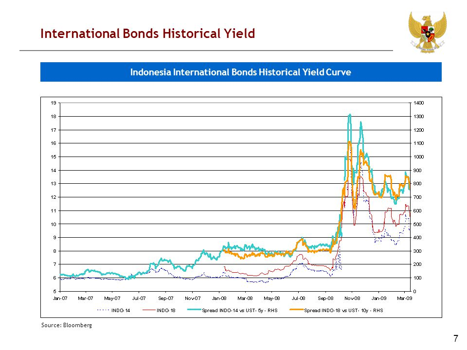 7 International Bonds Historical Yield Source: Bloomberg Indonesia International Bonds Historical Yield Curve