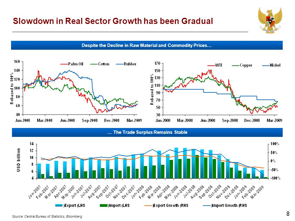 8 Slowdown in Real Sector Growth has been Gradual … The Trade Surplus Remains Stable Despite the Decline in Raw Material and Commodity Prices… Source:
