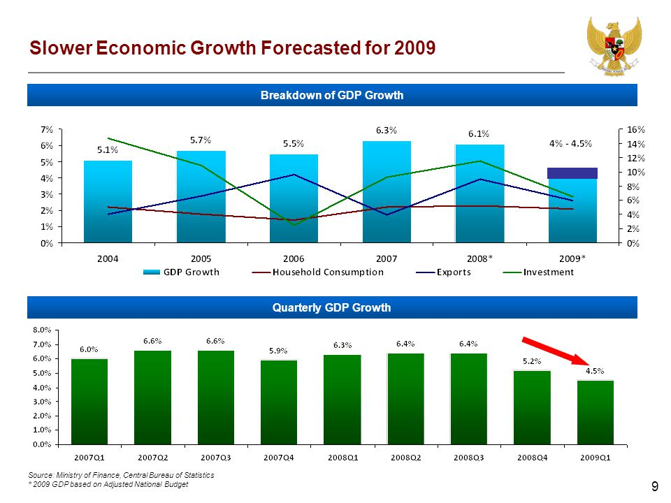 9 Slower Economic Growth Forecasted for 2009 Breakdown of GDP Growth Quarterly GDP Growth Source: Ministry of Finance, Central Bureau of Statistics * 2009 GDP based on Adjusted National Budget