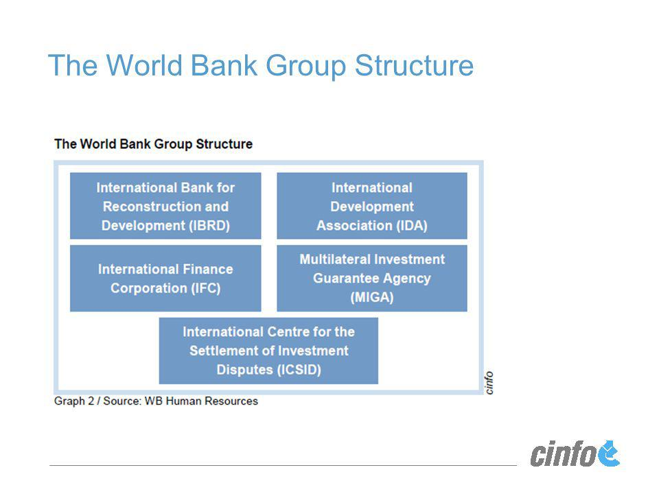 The World Bank Group Structure