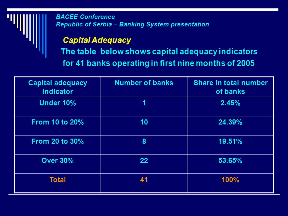 BACEE Conference Republic of Serbia – Banking System presentation Capital Adequacy The table below shows capital adequacy indicators for 41 banks operating in first nine months of 2005 Capital adequacy indicator Number of banksShare in total number of banks Under 10%12.45% From 10 to 20% % From 20 to 30%819.51% Over 30% % Total41100%