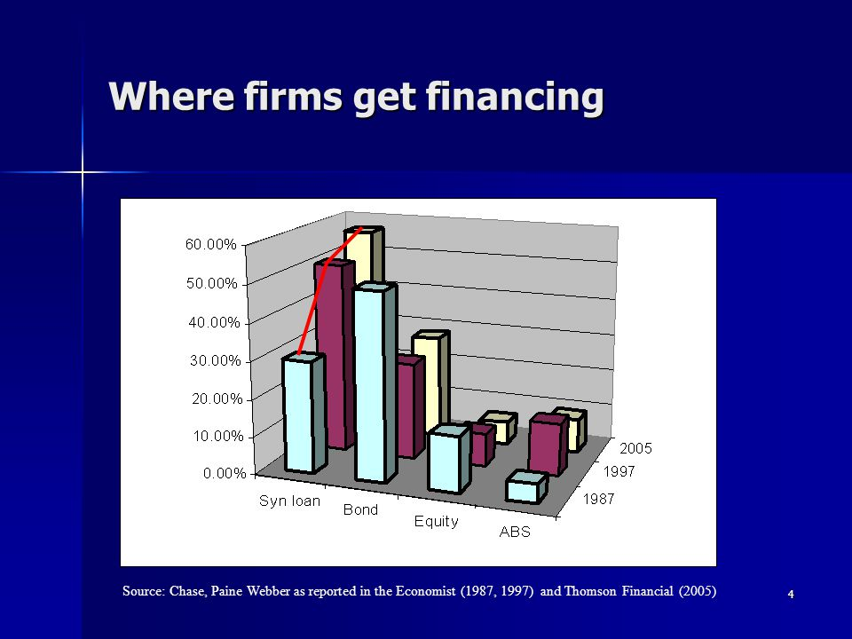 4 Where firms get financing Source: Chase, Paine Webber as reported in the Economist (1987, 1997) and Thomson Financial (2005)