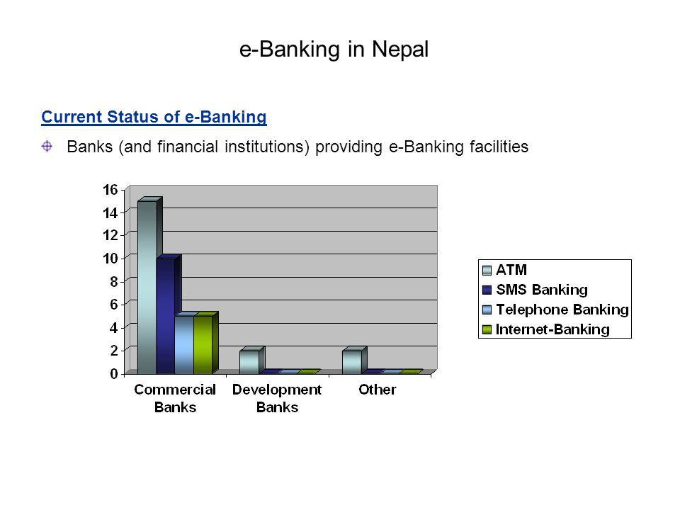 e-Banking in Nepal Current Status of e-Banking Banks (and financial institutions) providing e-Banking facilities