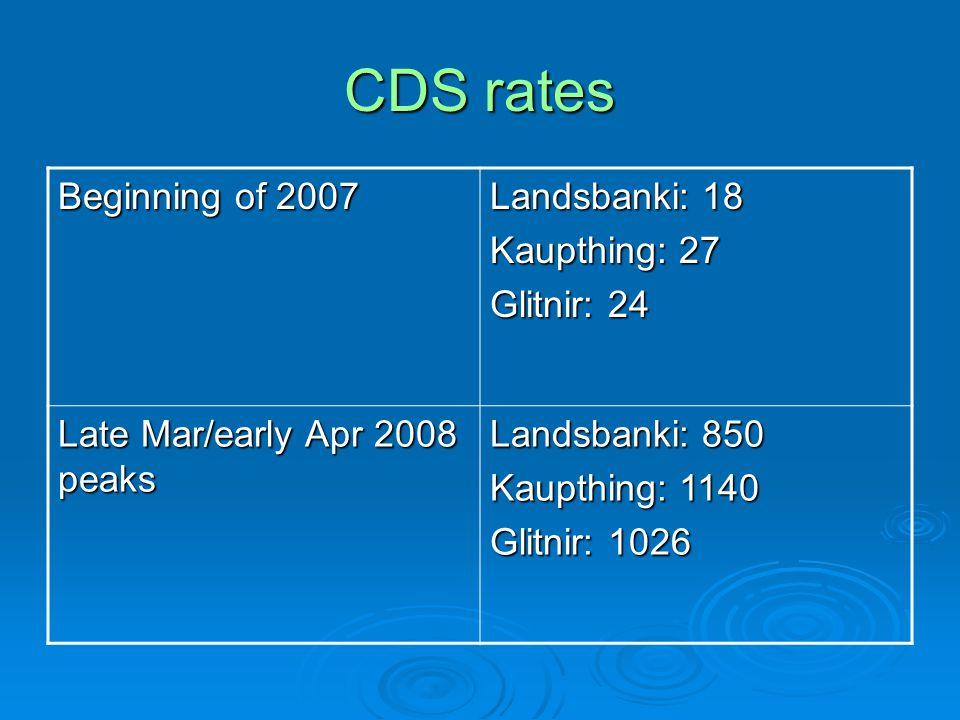 CDS rates Beginning of 2007 Landsbanki: 18 Kaupthing: 27 Glitnir: 24 Late Mar/early Apr 2008 peaks Landsbanki: 850 Kaupthing: 1140 Glitnir: 1026