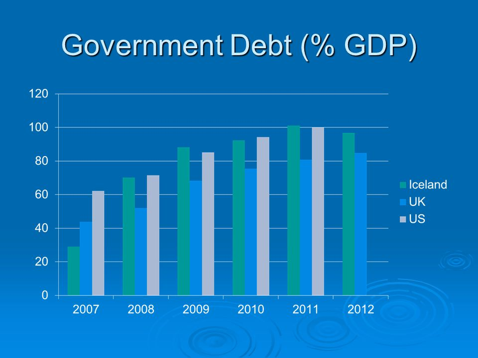 Government Debt (% GDP)