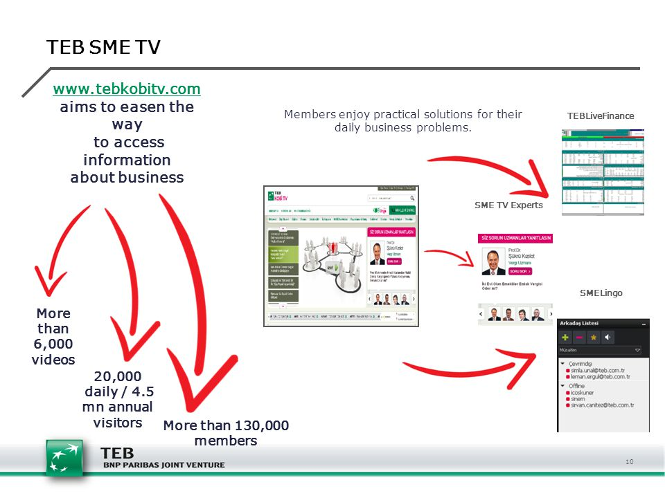 20,000 daily / 4.5 mn annual visitors More than 130,000 members www.tebkobitv.com aims to easen the way to access information about business More than 6,000 videos TEB SME TV Members enjoy practical solutions for their daily business problems.