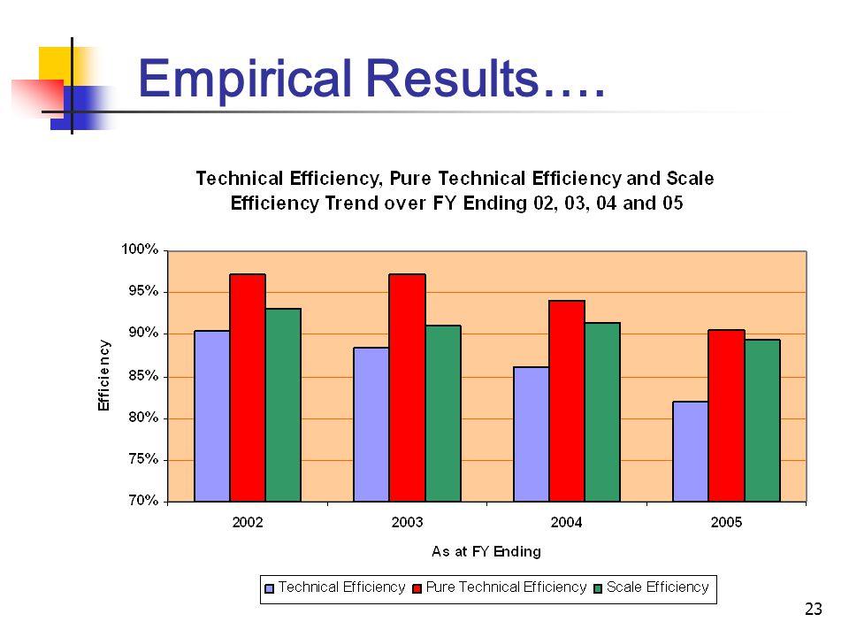 23 Empirical Results….
