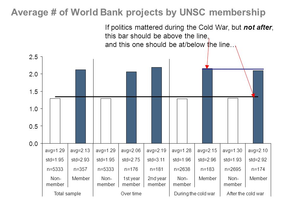 Average # of World Bank projects by UNSC membership 0.0 0.5 1.0 1.5 2.0 2.5 avg=1.29 std=1.95 avg=2.13 std=2.93 avg=1.28avg=1.30 std=1.96std=1.93 avg=