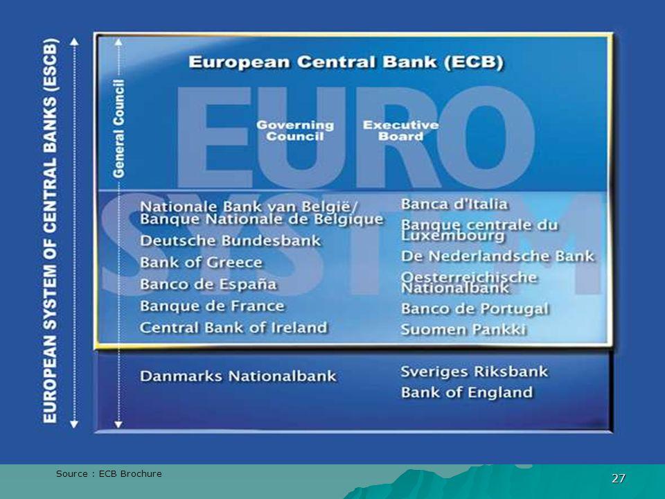 27 Source : ECB Brochure