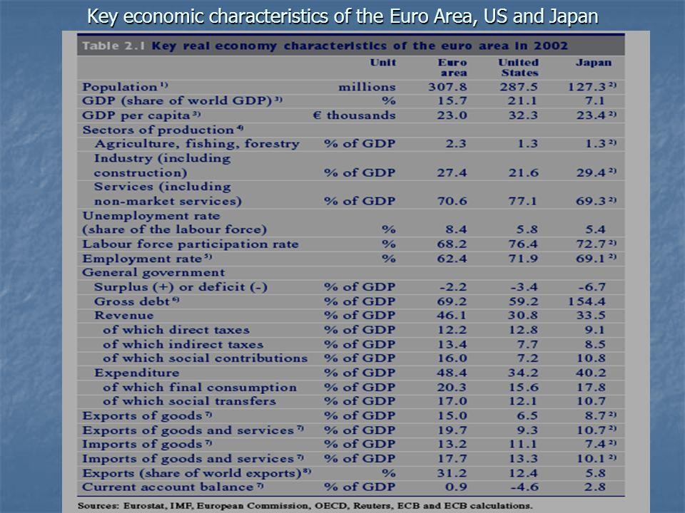 38 Key economic characteristics of the Euro Area, US and Japan
