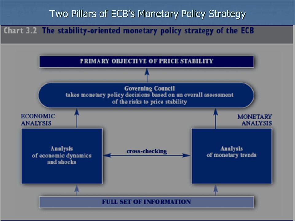 59 Two Pillars of ECBs Monetary Policy Strategy