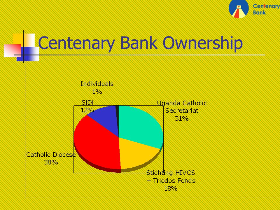 Centenary Bank Ownership