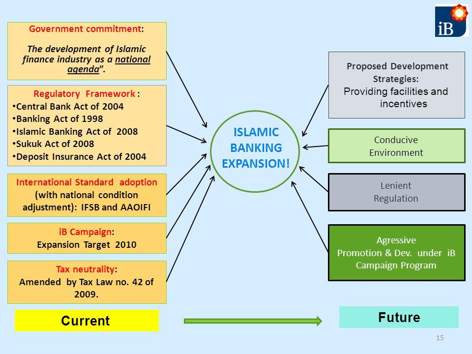 15 ISLAMIC BANKING EXPANSION! Regulatory Framework : Central Bank Act of 2004 Banking Act of 1998 Islamic Banking Act of 2008 Sukuk Act of 2008 Deposi