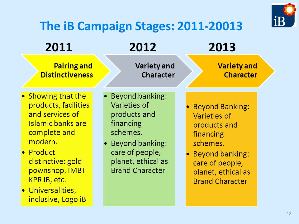 The iB Campaign Stages: 2011-20013 18 Pairing and Distinctiveness Showing that the products, facilities and services of Islamic banks are complete and modern.