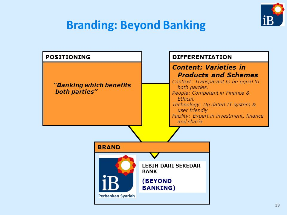 Branding: Beyond Banking 19 POSITIONING DIFFERENTIATION Banking which benefits both parties Content: Varieties in Products and Schemes Context: Transparant to be equal to both parties.