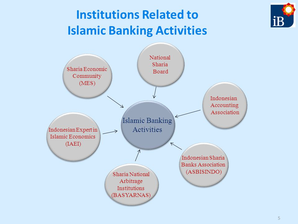 Institutions Related to Islamic Banking Activities 5 Islamic Banking Activities Islamic Banking Activities Sharia Economic Community (MES) Sharia Economic Community (MES) Indonesian Expert in Islamic Economics (IAEI) Indonesian Expert in Islamic Economics (IAEI) National Sharia Board National Sharia Board Indonesian Accounting Association Indonesian Accounting Association Indonesian Sharia Banks Association (ASBISINDO) Indonesian Sharia Banks Association (ASBISINDO) Sharia National Arbitrage Institutions (BASYARNAS) Sharia National Arbitrage Institutions (BASYARNAS)