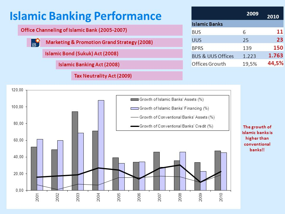 Marketing & Promotion Grand Strategy (2008) Office Channeling of Islamic Bank (2005-2007) Islamic Bond (Sukuk) Act (2008) Islamic Banking Performance 2009 2010 Islamic Banks BUS61 UUS25 23 BPRS139 150 BUS & UUS Offices1.223 1.763 Offices Growth 19,5% 44,5%44,5% The growth of Islamic banks is higher than conventional banks!.
