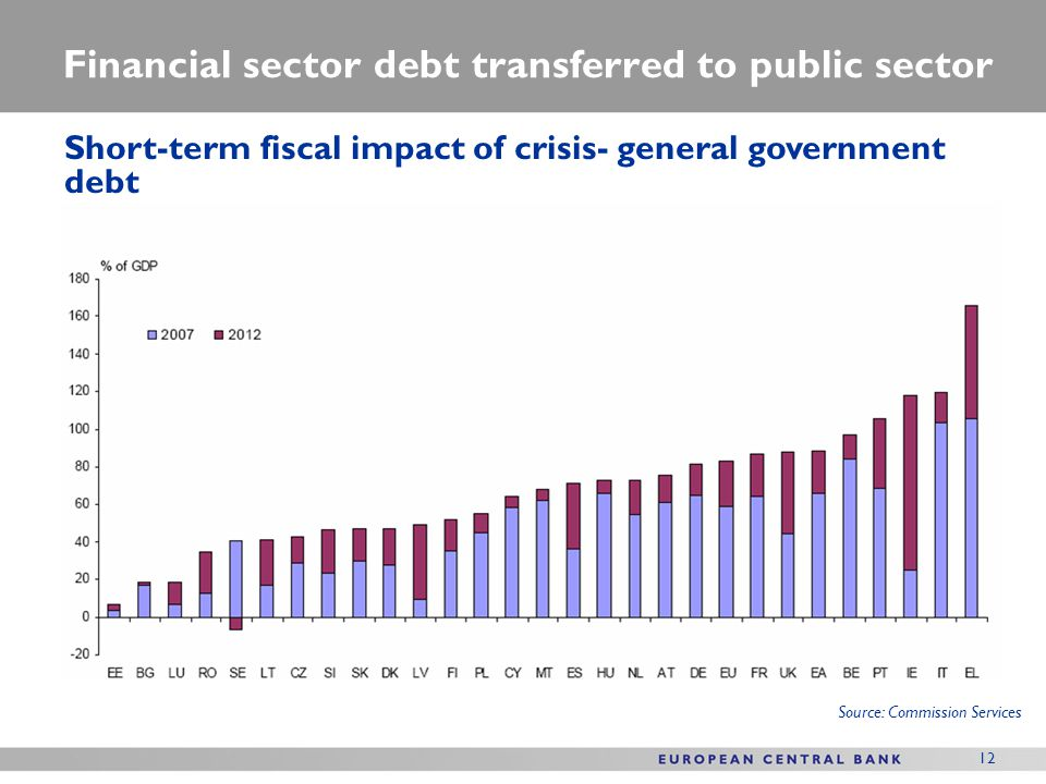 Source: Commission Services Financial sector debt transferred to public sector Short-term fiscal impact of crisis- general government debt 12
