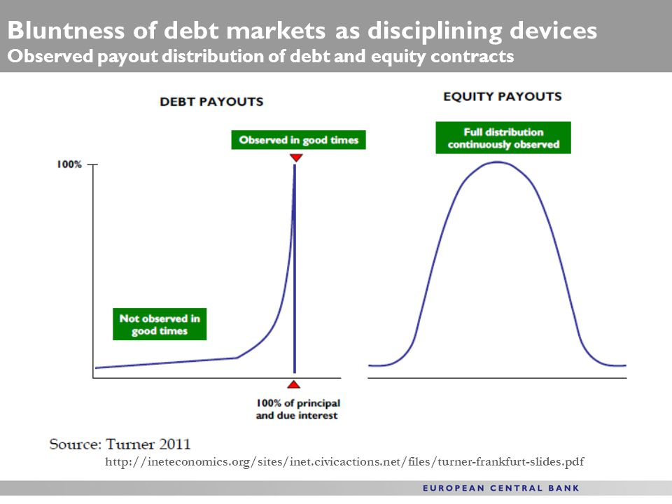 Bluntness of debt markets as disciplining devices Observed payout distribution of debt and equity contracts http://ineteconomics.org/sites/inet.civicactions.net/files/turner-frankfurt-slides.pdf