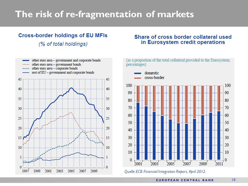 18 The risk of re-fragmentation of markets Cross-border holdings of EU MFIs (% of total holdings) Share of cross border collateral used in Eurosystem credit operations Quelle: ECB Financial Integration Report, April 2012