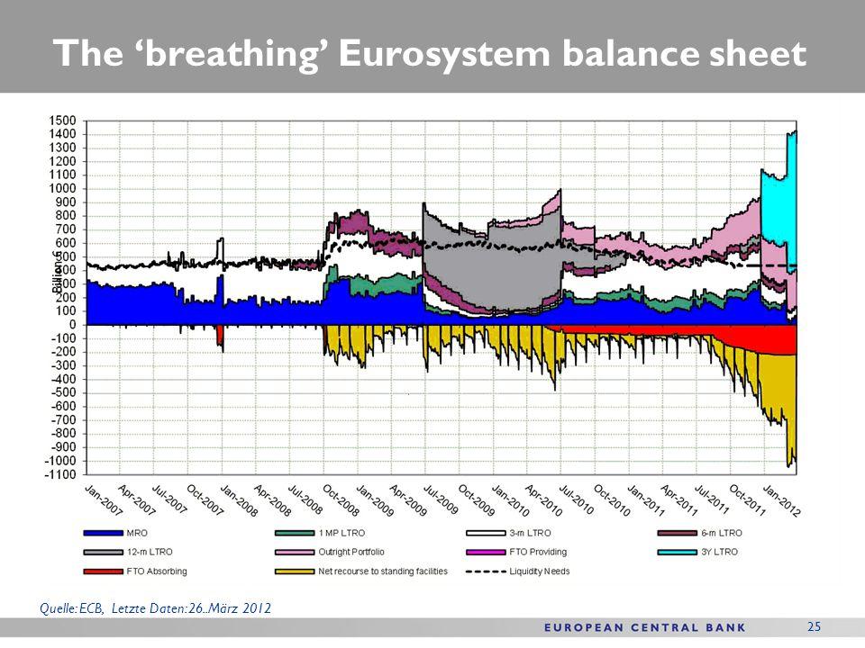 25 The breathing Eurosystem balance sheet Quelle: ECB, Letzte Daten: 26..März 2012