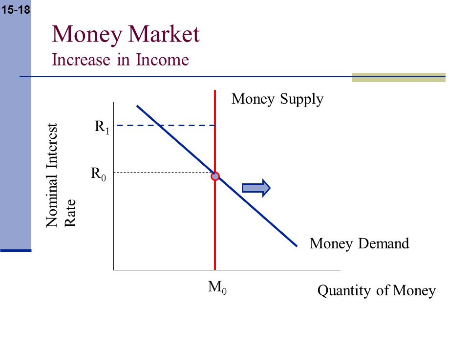 15-18 Money Market Increase in Income Nominal Interest Rate Quantity of Money Money Supply Money Demand R0R0 M0M0 R1R1