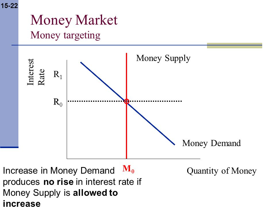 15-22 Money Market Money targeting Interest Rate Quantity of Money Money Supply Money Demand R M0M0 R0R0 R1R1 Increase in Money Demand produces no rise in interest rate if Money Supply is allowed to increase