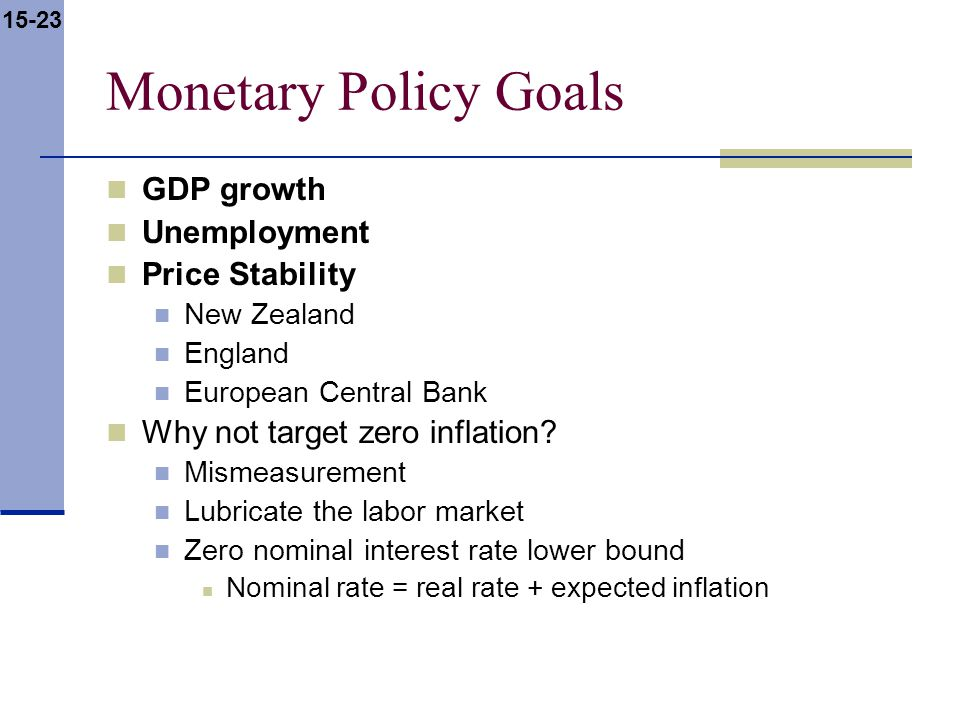15-23 Monetary Policy Goals GDP growth Unemployment Price Stability New Zealand England European Central Bank Why not target zero inflation? Mismeasur