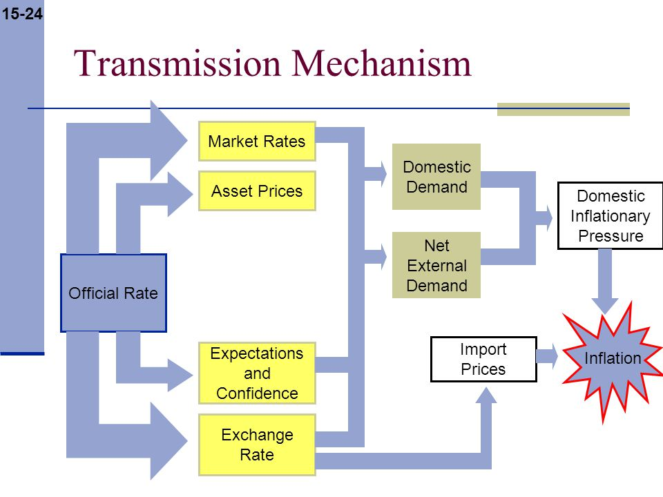 15-24 Transmission Mechanism Official Rate Market Rates Asset Prices Expectations and Confidence Exchange Rate Domestic Demand Net External Demand Domestic Inflationary Pressure Import Prices Inflation
