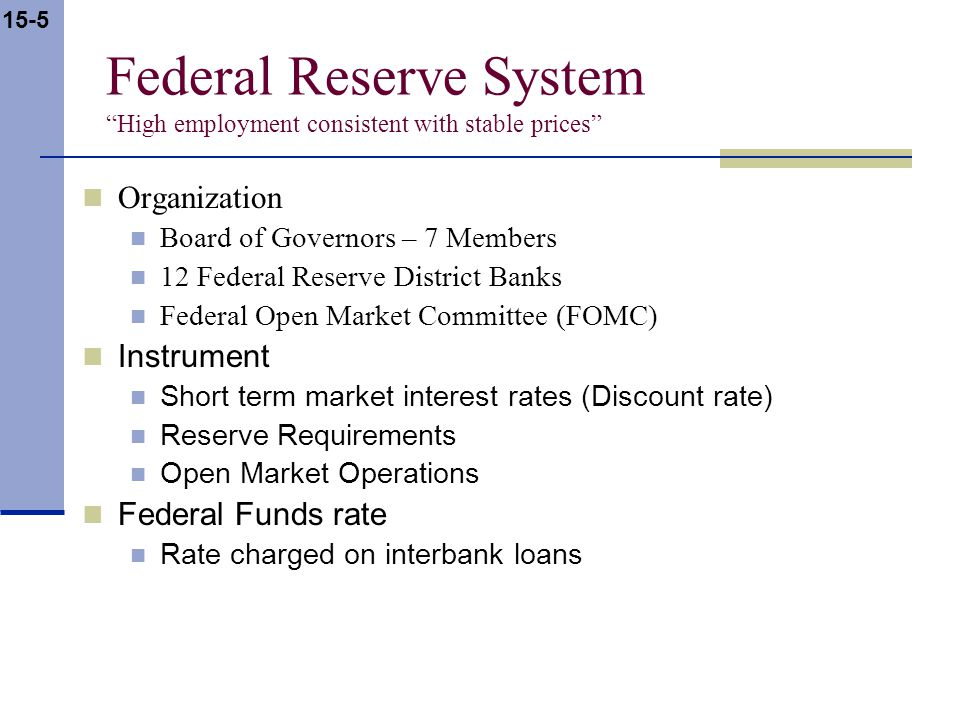 15-5 Federal Reserve System High employment consistent with stable prices Organization Board of Governors – 7 Members 12 Federal Reserve District Banks Federal Open Market Committee (FOMC) Instrument Short term market interest rates (Discount rate) Reserve Requirements Open Market Operations Federal Funds rate Rate charged on interbank loans
