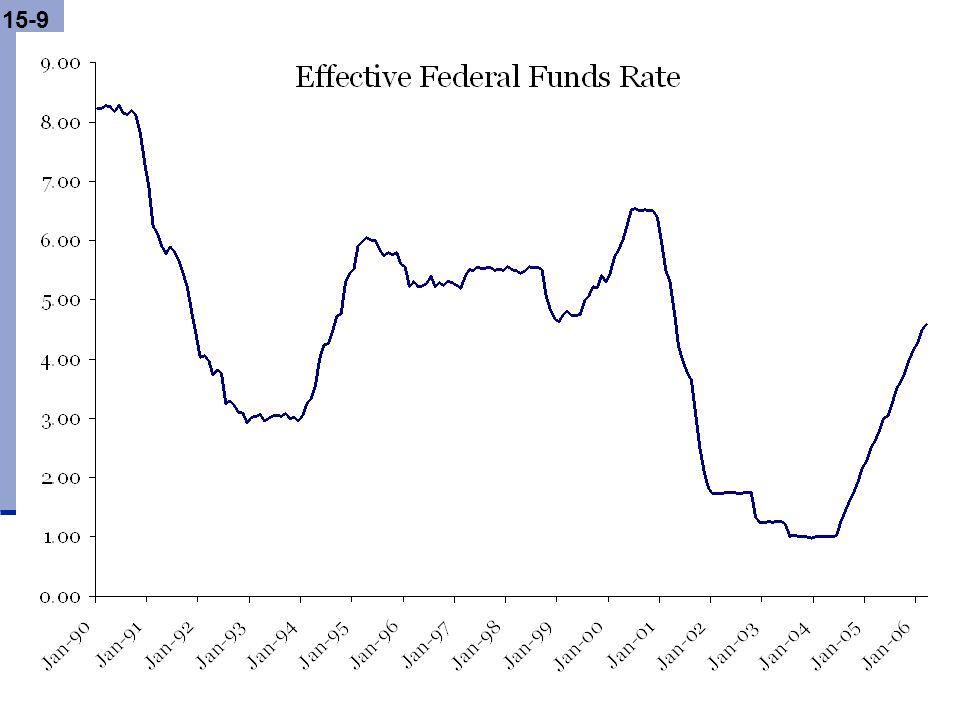 15-20 Money supply or interest rates? Money SupplyInterest rate