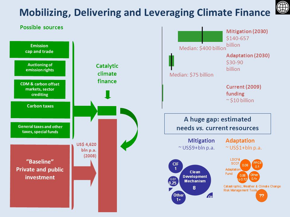 Mobilizing, Delivering and Leveraging Climate Finance CDM & carbon offset markets, sector crediting Carbon taxes Auctioning of emission rights Emission cap and trade General taxes and other taxes, special funds Baseline Private and public investment Catalytic climate finance Possible sources US$ 4,620 bln p.a.
