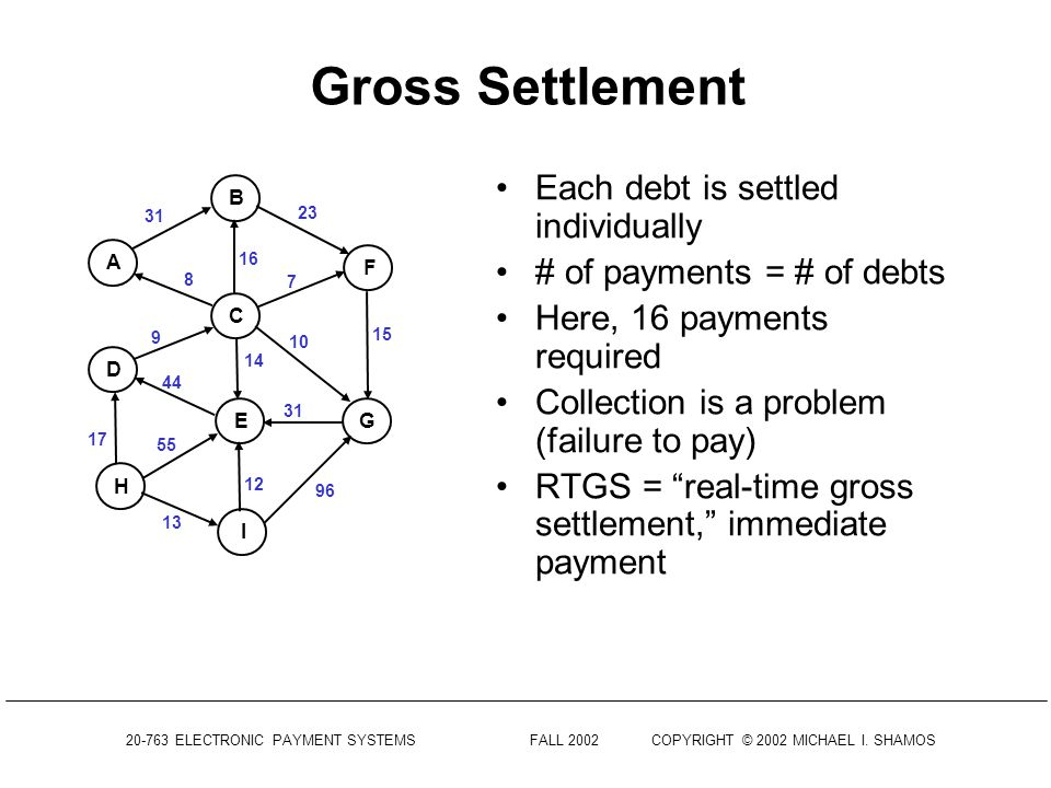 ELECTRONIC PAYMENT SYSTEMS FALL 2002COPYRIGHT © 2002 MICHAEL I.