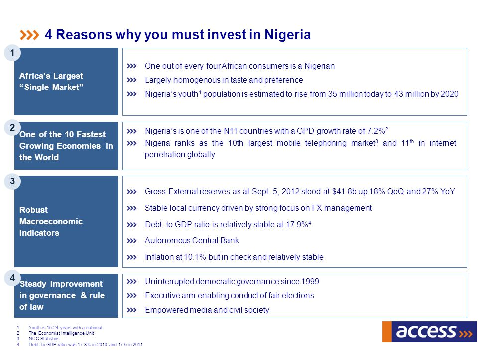 4 Reasons why you must invest in Nigeria Africas Largest Single Market 1 One of the 10 Fastest Growing Economies in the World Nigerias is one of the N11 countries with a GPD growth rate of 7.2% 2 Nigeria ranks as the 10th largest mobile telephoning market 3 and 11 th in internet penetration globally Robust Macroeconomic Indicators Gross External reserves as at Sept.