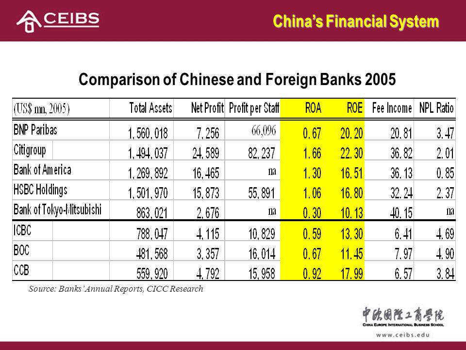 Chinas Financial System Comparison of Chinese and Foreign Banks 2005 Source: Banks Annual Reports, CICC Research