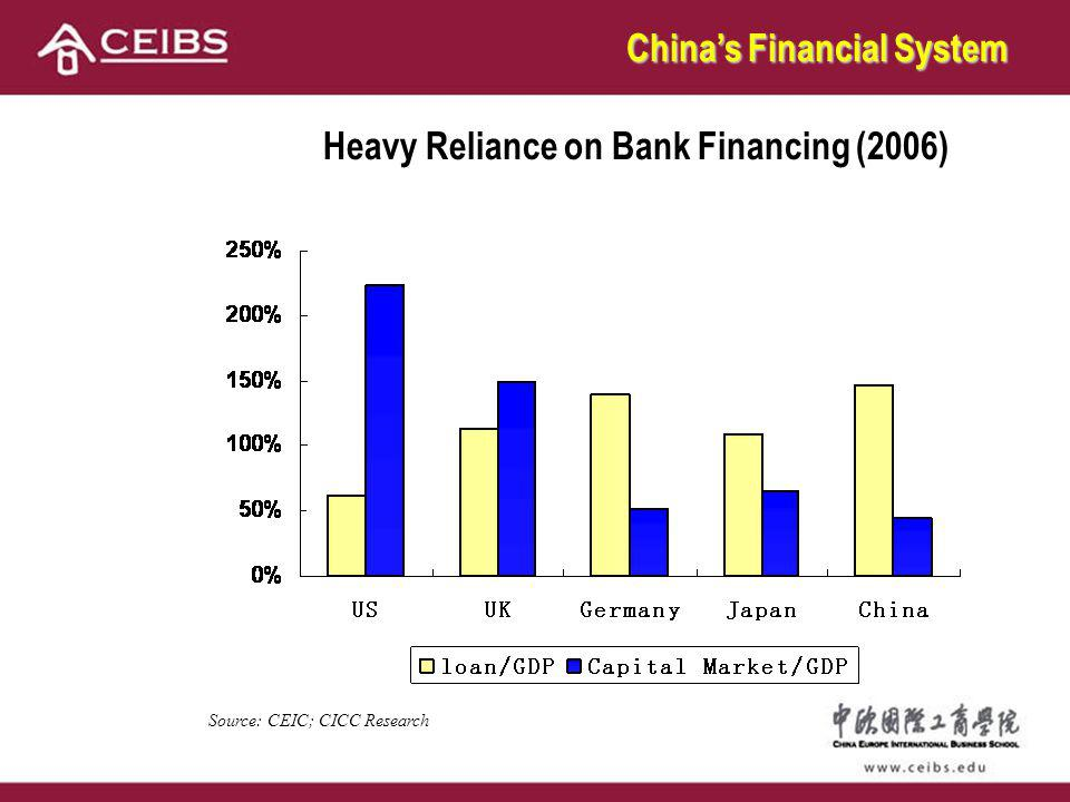 Heavy Reliance on Bank Financing (2006) Source: CEIC; CICC Research Chinas Financial System