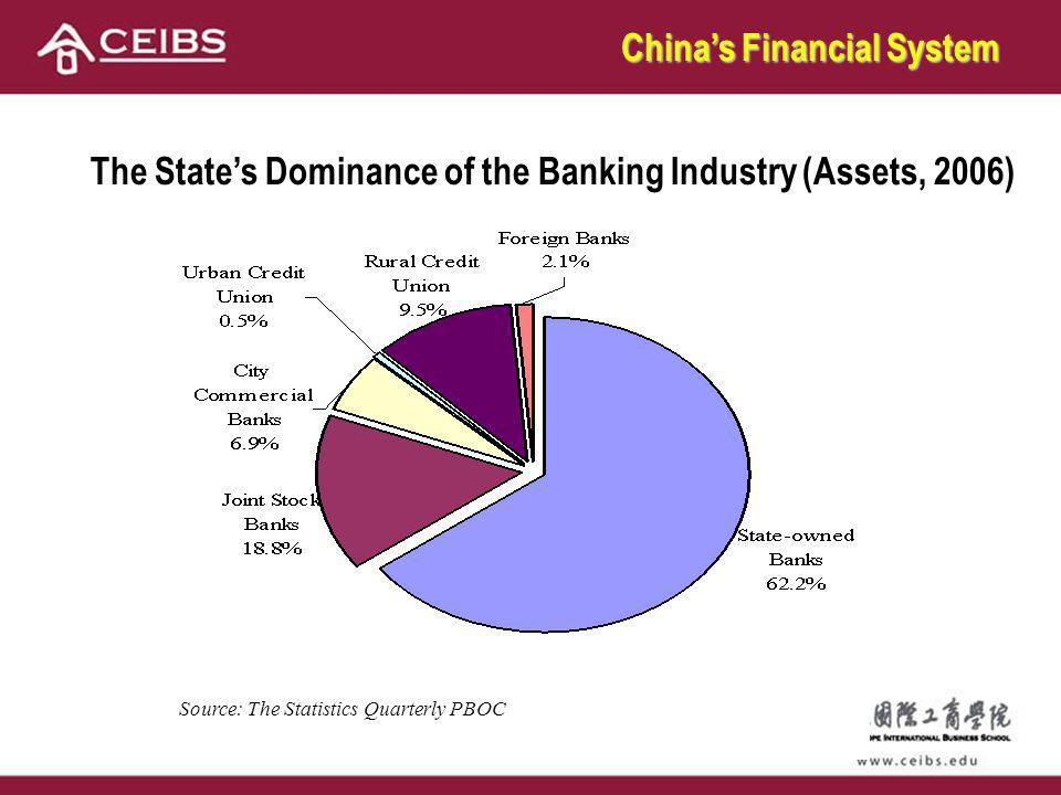 The States Dominance of the Banking Industry (Assets, 2006) Source: The Statistics Quarterly PBOC Chinas Financial System